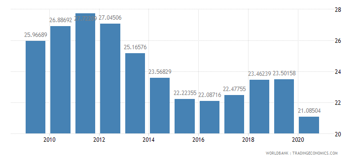 norway tax revenue percent of gdp wb data