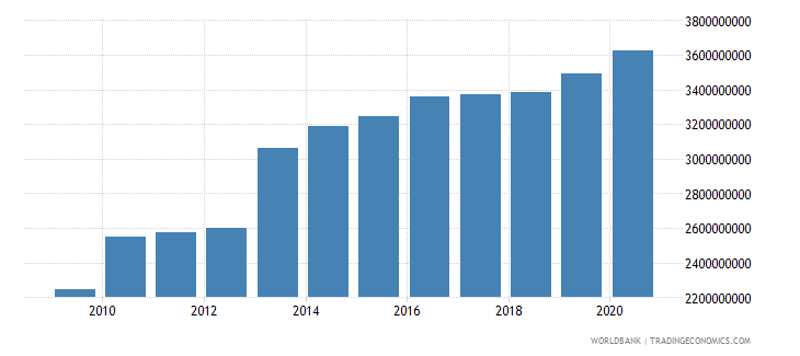 norway taxes on international trade current lcu wb data