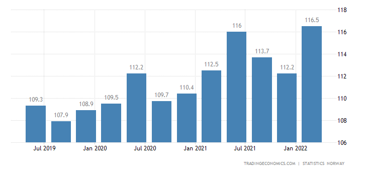 Norway Average Monthly Wages in Manufacturing Index