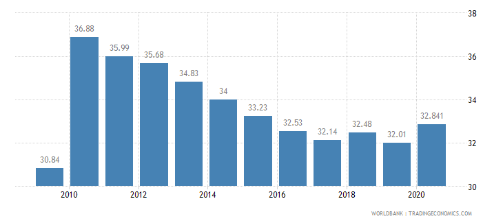 oman employment in industry percent of total employment wb data
