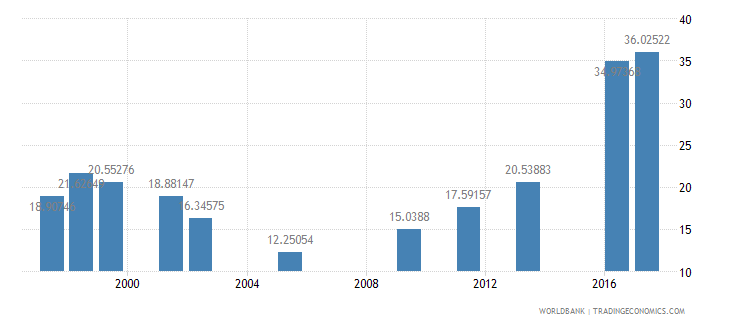oman expenditure per student secondary percent of gdp per capita wb data
