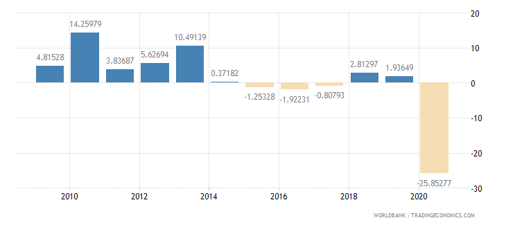 oman exports of goods and services annual percent growth wb data