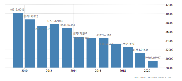 oman gdp per capita ppp constant 2005 international dollar wb data