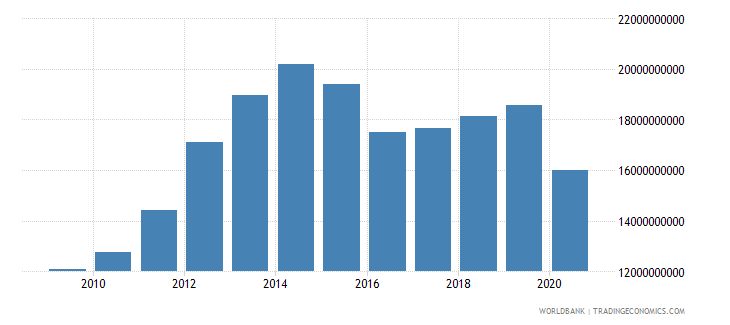 oman general government final consumption expenditure constant 2000 us dollar wb data
