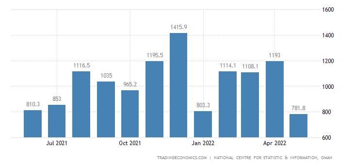 Oman Government Revenues