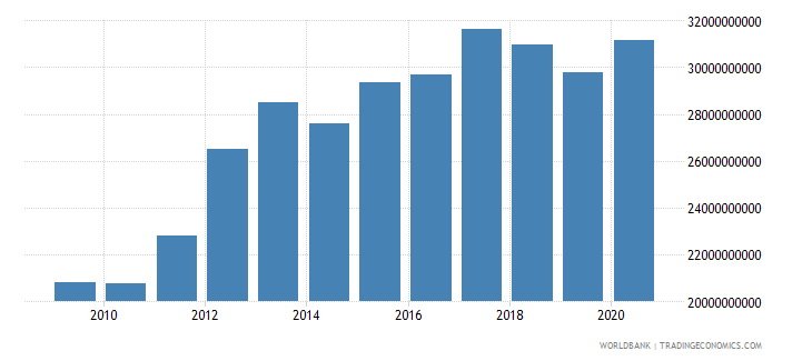 oman gross national expenditure constant lcu wb data