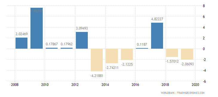 oman household final consumption expenditure per capita growth annual percent wb data