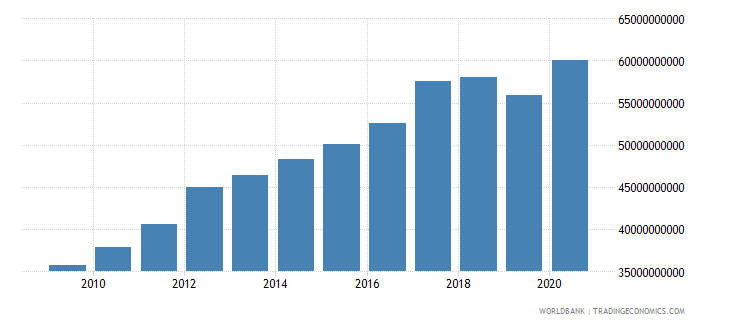 oman household final consumption expenditure ppp constant 2005 international dollar wb data