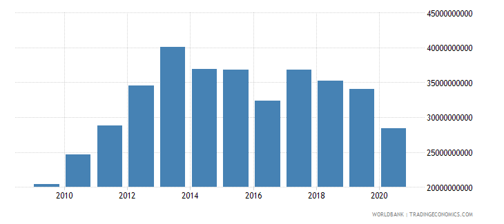 oman imports of goods and services constant 2000 us dollar wb data
