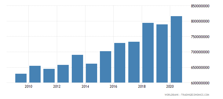 oman manufacturing value added constant 2000 us dollar wb data