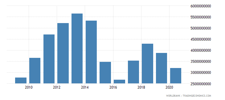 oman merchandise exports by the reporting economy us dollar wb data