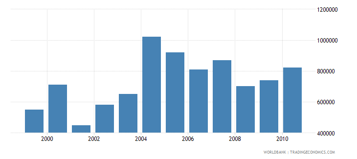 oman net bilateral aid flows from dac donors france us dollar wb data