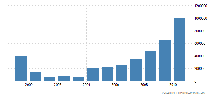 oman net bilateral aid flows from dac donors germany us dollar wb data