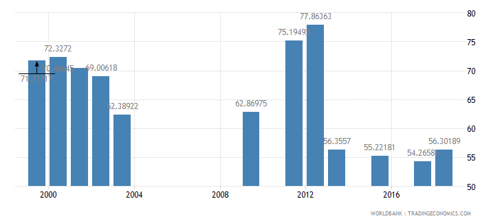 oman net intake rate in grade 1 female percent of official school age population wb data