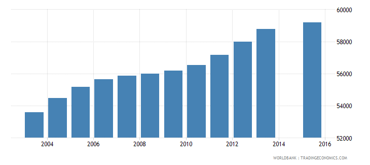 oman population age 18 total wb data