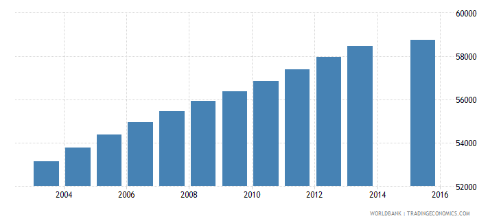 oman population age 19 total wb data