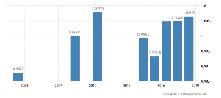 oman ratio of young literate females to males percent ages 15 24 wb data