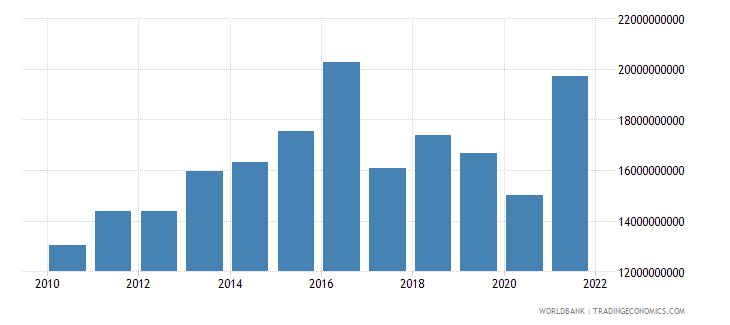 oman total reserves includes gold us dollar wb data