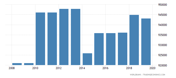 pakistan armed forces personnel total wb data