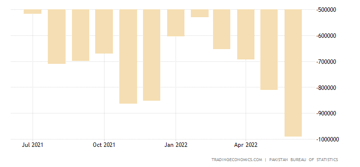 Pakistan Balance of Trade