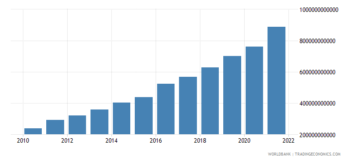 pakistan changes in inventories current lcu wb data