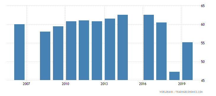 pakistan educational attainment at least completed primary population 25 years male percent cumulative wb data