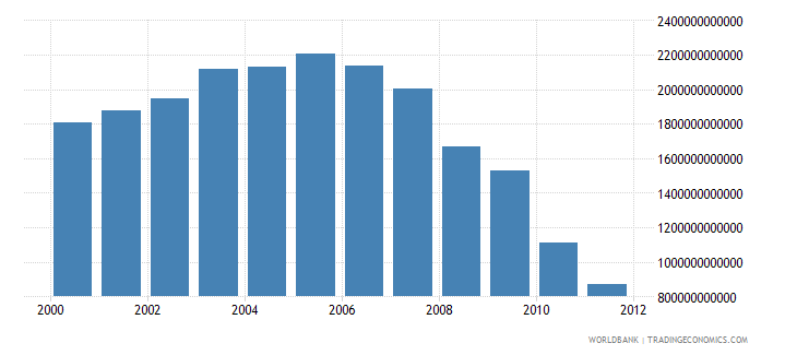 pakistan electric power consumption kwh wb data