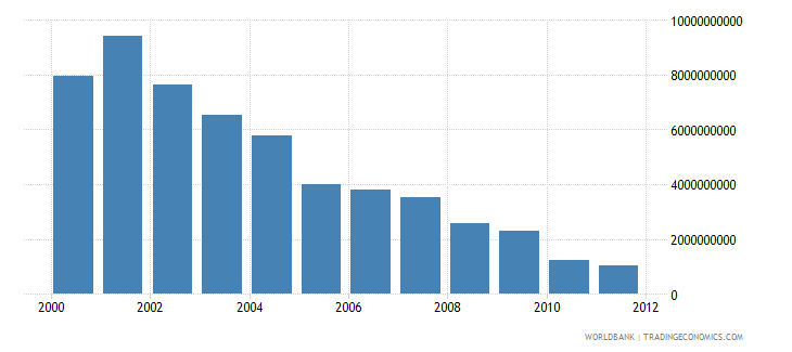 pakistan electricity production from coal sources kwh wb data
