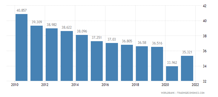 pakistan employment to population ratio ages 15 24 total percent wb data