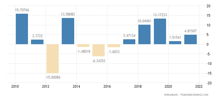 pakistan exports of goods and services annual percent growth wb data