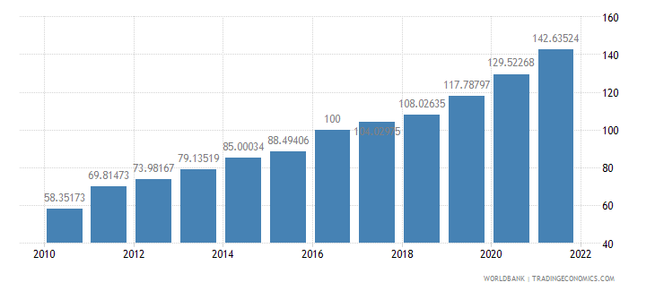 pakistan gdp deflator base year varies by country wb data