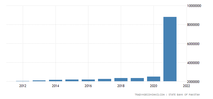 Pakistan GDP From Agriculture
