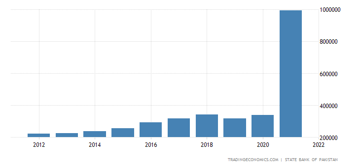 Pakistan GDP From Construction