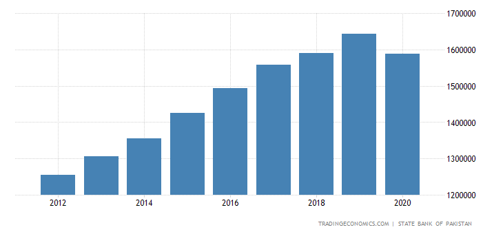 Pakistan GDP From Transport, Storage and Communication