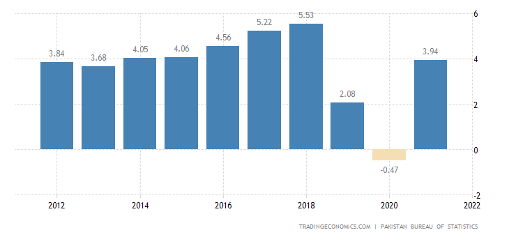 Pakistan GDP Annual Growth Rate