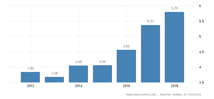Pakistan GDP Growth Rate