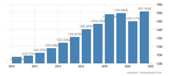 pakistan gdp per capita constant 2000 us dollar wb data