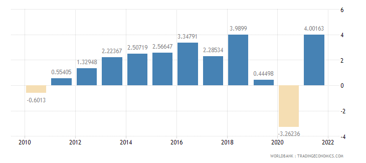 pakistan gdp per capita growth annual percent wb data