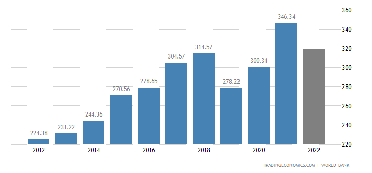 Pakistan GDP