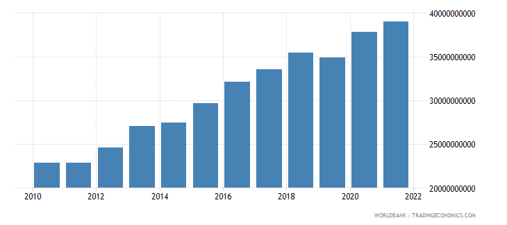 pakistan general government final consumption expenditure constant 2000 us dollar wb data