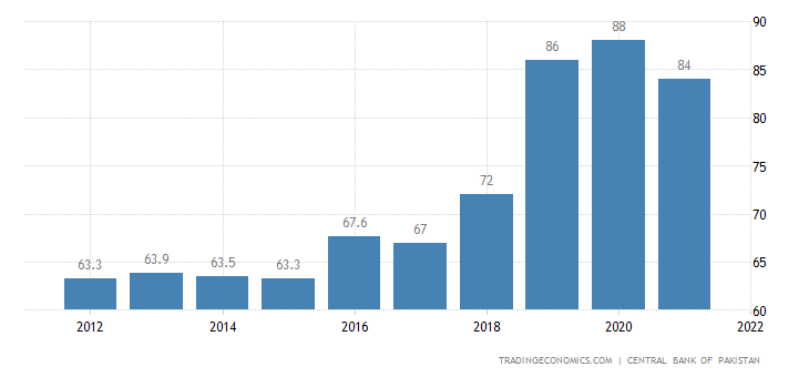 Pakistan Government Debt to GDP