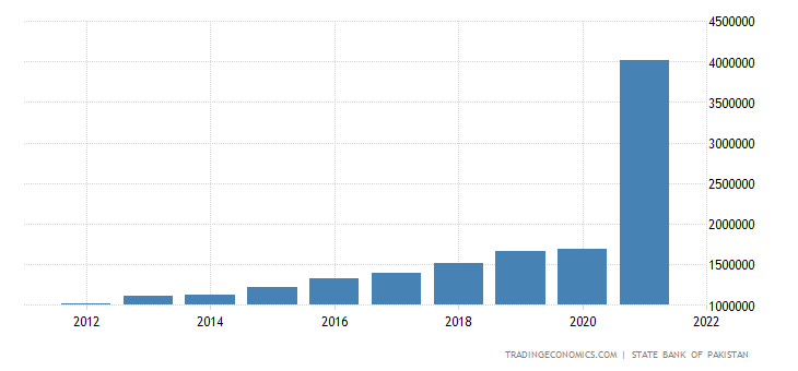 Pakistan Government Spending