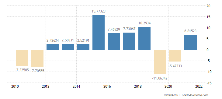 pakistan gross fixed capital formation annual percent growth wb data