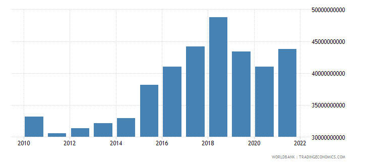 pakistan gross fixed capital formation constant 2000 us dollar wb data
