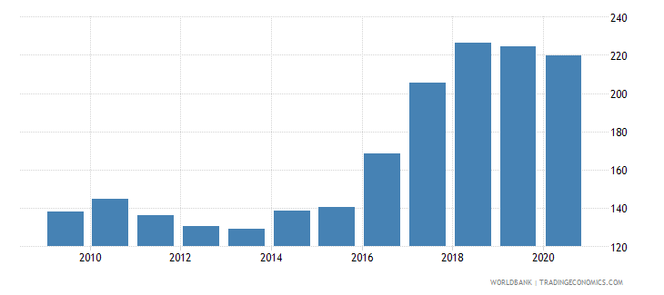 pakistan import volume index 2000  100 wb data