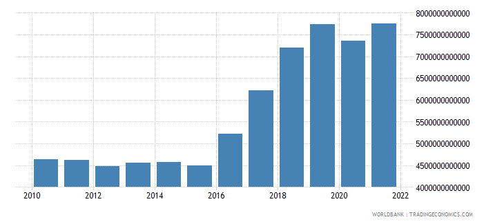 pakistan imports of goods and services constant lcu wb data