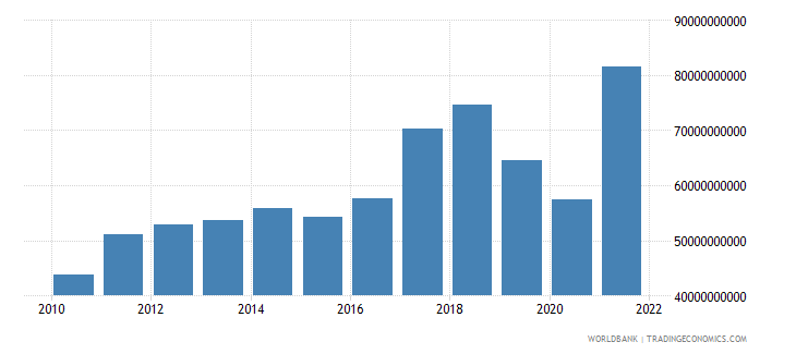 pakistan imports of goods services and income bop us dollar wb data