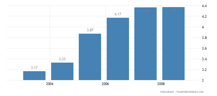 pakistan information and communication technology expenditure percent of gdp wb data