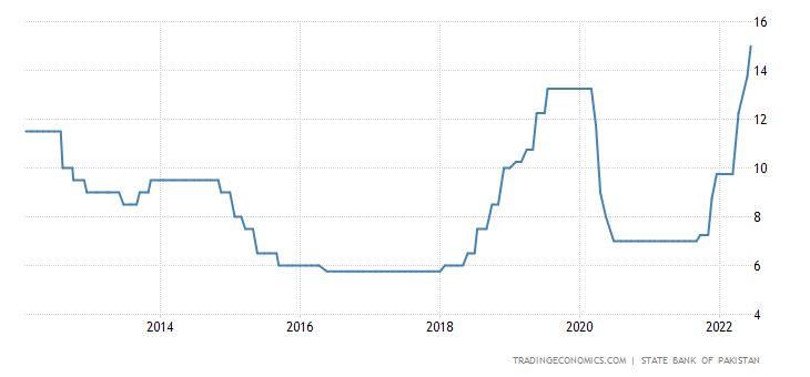 Pakistan Interest Rate