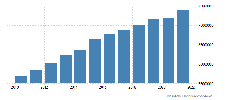 pakistan labor force total wb data